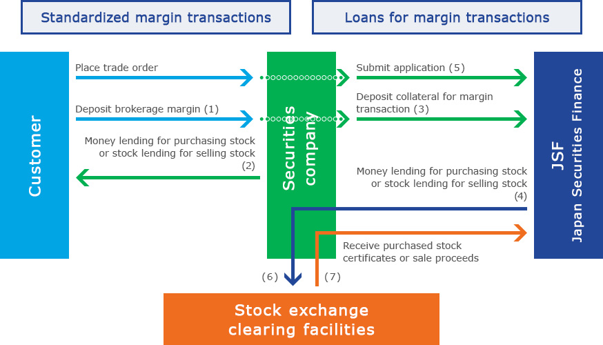 Transaction structure